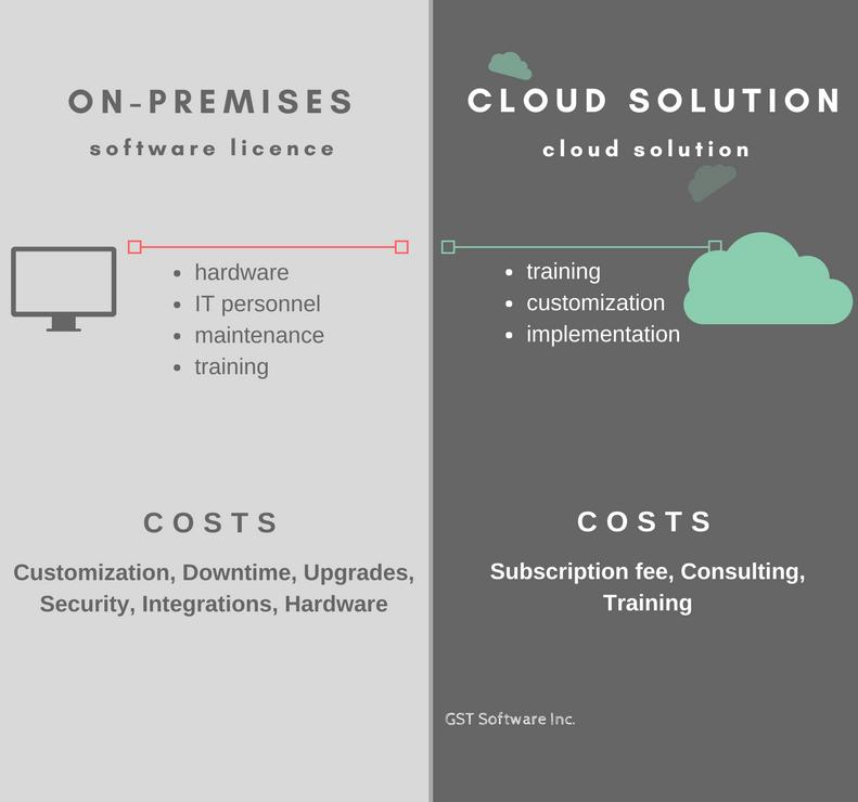 On-premises vs. Cloud Solution
