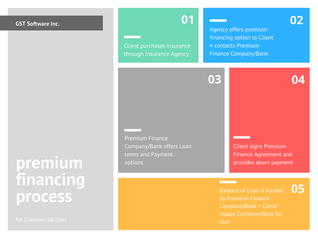 Premium Financing Process